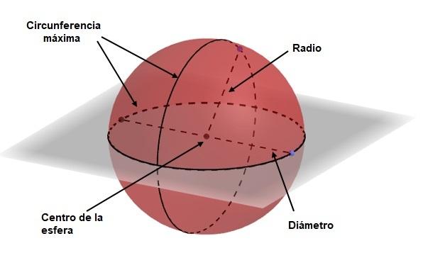 Partes esfera